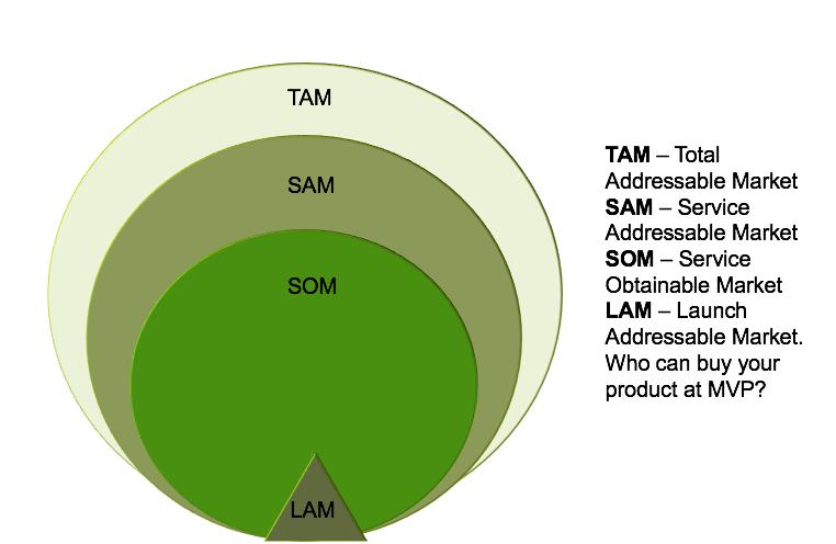 Market-sizing-TAM-SAM-SOM